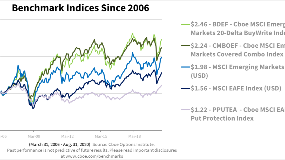 Managing Global Risk Exposure with MSCI EAFE® and EM Index Options Thumbnail