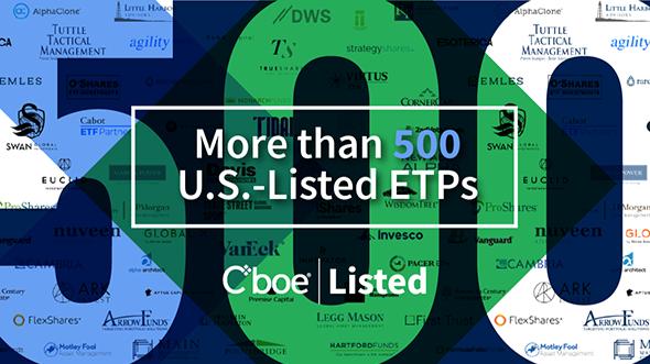 Cboe Listings' Recent Milestones Thumbnail