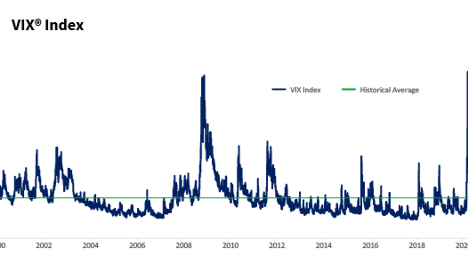 VIX Index Characteristics: Why Volatility Products May Provide Unique Hedging and Income Strategies Thumbnail