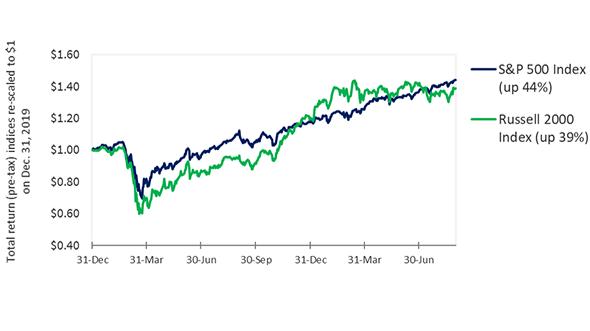 Exploring the Benefits of Small-Cap Stocks and MRUT Options Thumbnail